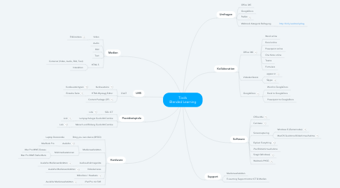 Mind Map: Tools Blended Learning