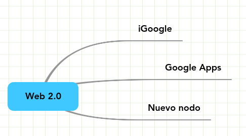 Mind Map: Web 2.0