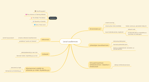 Mind Map: Local audiences