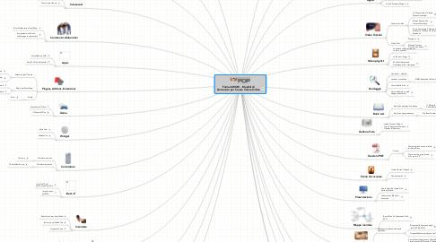 Mind Map: Formati WOW - Modelli diContenuto per Creare Valore Online