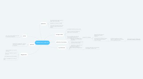 Mind Map: Plebiscitos y edictos
