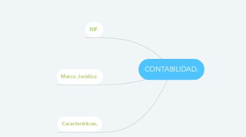 Mind Map: CONTABILIDAD.