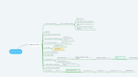Mind Map: Контент план