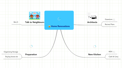 Mind Map: Home Renovations
