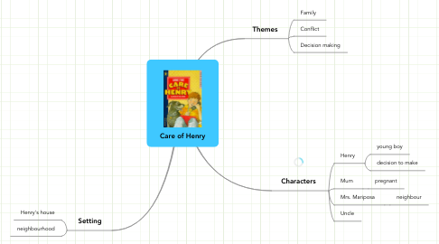 Mind Map: Care of Henry