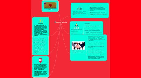 Mind Map: Tipos de Públicos