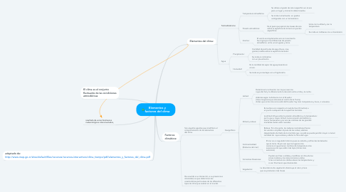 Mind Map: Elementos y factores del clima