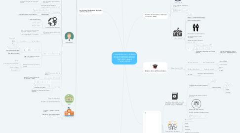 Mind Map: LA MISIÓN DEL SISTEMA EDUCATIVO MEXICANO: TRES REFORMAS PROFUNDAS