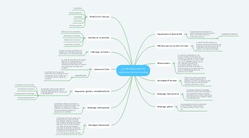 Mind Map: La estrategia de los negocios internacionales