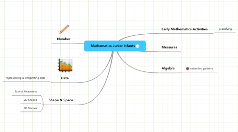 Mind Map: Mathematics Junior Infants
