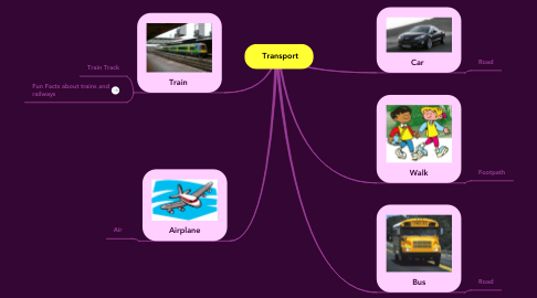 Mind Map: Transport