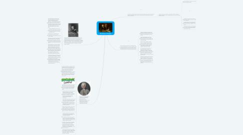 Mind Map: Revolutions in Thought