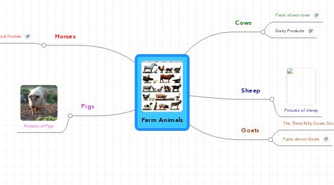 Mind Map: Farm Animals