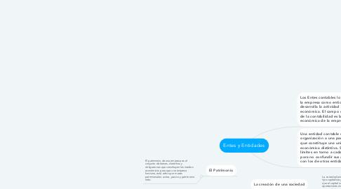 Mind Map: Entes y Entidades