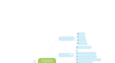 Mind Map: Achieving Success Through Effective Business Communication