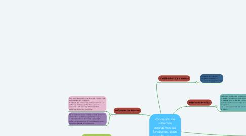 Mind Map: concepto de sistemas operativos sus funciones, tipos de software y su clasificación