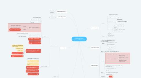 Mind Map: Constitucional VI - Organização Político Adm