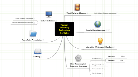 Mind Map: Towson University Technology Portfolio