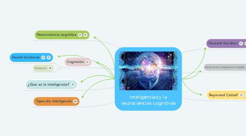 Mind Map: Inteligencias y la neurociencias cognitivas