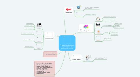 Mind Map: Principios pedagógicos en Ambientes de aprendizaje con TIC