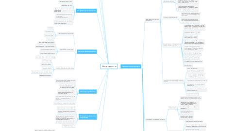 Mind Map: Метод проектов