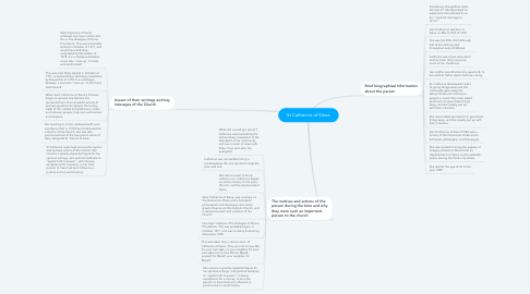 Mind Map: St Catherine of Siena