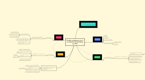 Mind Map: Modelos pedagógicos para  un ambiente de aprendizaje  con NTIC.