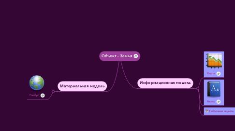 Mind Map: Объект - Земля