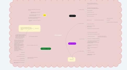 Mind Map: Автосервис