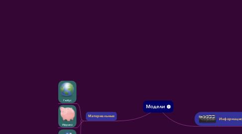 Mind Map: Модели
