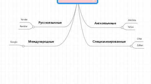 Mind Map: Поисковые системы