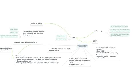Mind Map: Koulutuskokonaisuus & Materiaalin keruu
