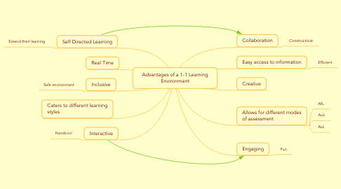 Mind Map: Advantages of a 1-1 Learning Environment