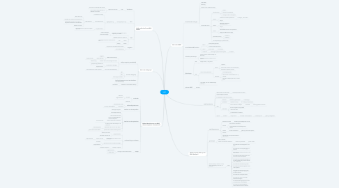 Mind Map: MBO