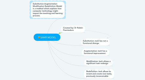 Mind Map: SAMR MODEL