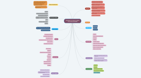 Mind Map: Participer à la mise en place d'un évènementielle