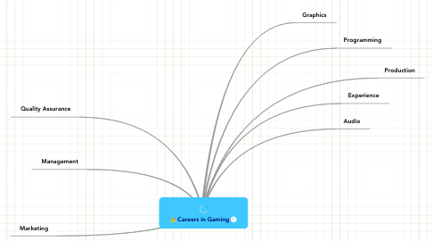 Mind Map: Careers in Gaming