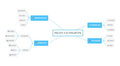 Mind Map: REGION 4-B (MIMAROPA