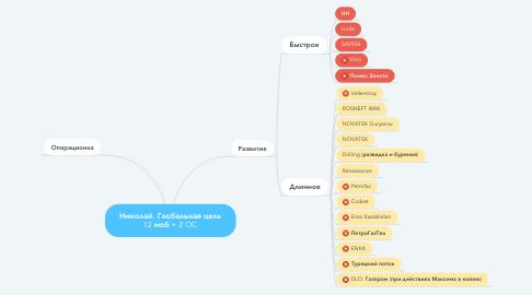Mind Map: Николай. Глобальная цель 12 моб + 2 OC