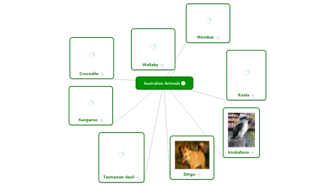 Mind Map: Australian Animals