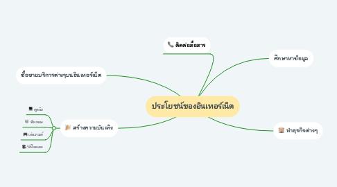 Mind Map: ประโยชน์ของอินเทอร์เน็ต