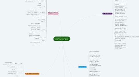 Mind Map: EVOLUÇÃO DOS CUIDADOS COM A SAÚDE PÚBLICA