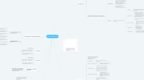 Mind Map: Logistisk effektivitet