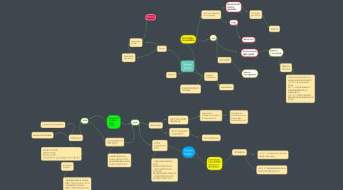Mind Map: Sistemi lineari