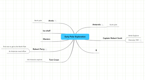 Mind Map: Early Polar Exploration