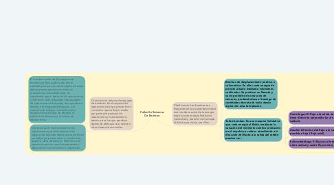 Mind Map: Subsistema de aplicación de recursos humanos
