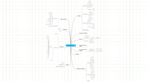 Mind Map: German language