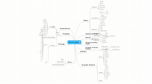Mind Map: German language