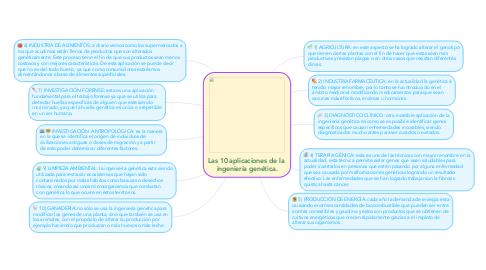 Mind Map: Las 10 aplicaciones de la  ingeniería genética.