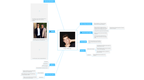 Mind Map: Shawn Mendes